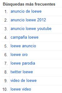 Busquedas frecuentes Loewe mes de marzo