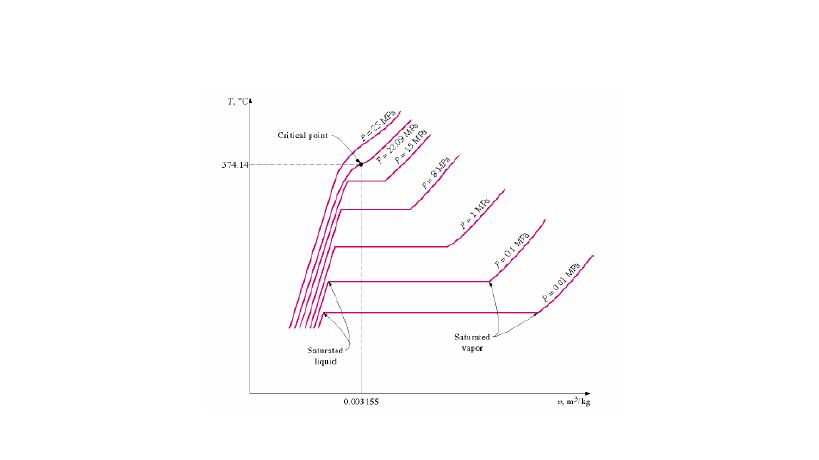 Kumpulan ilmu pendidikan desember 2016 diagram t v perubahan fase zat murni air pada berbagai variasi tekanan ccuart Choice Image