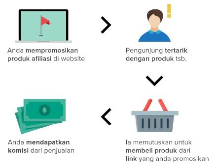 Cara Mendapatkan Uang Rupiah, Dollar, Euro dari Program Afiliasi (Affiliate program)