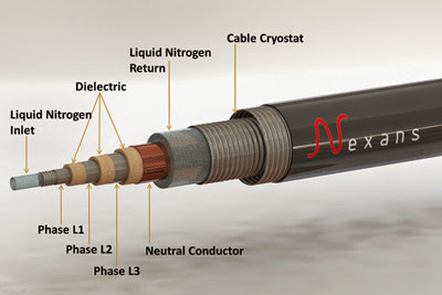 Operation of Longest Superconducting Cable Worldwide Started