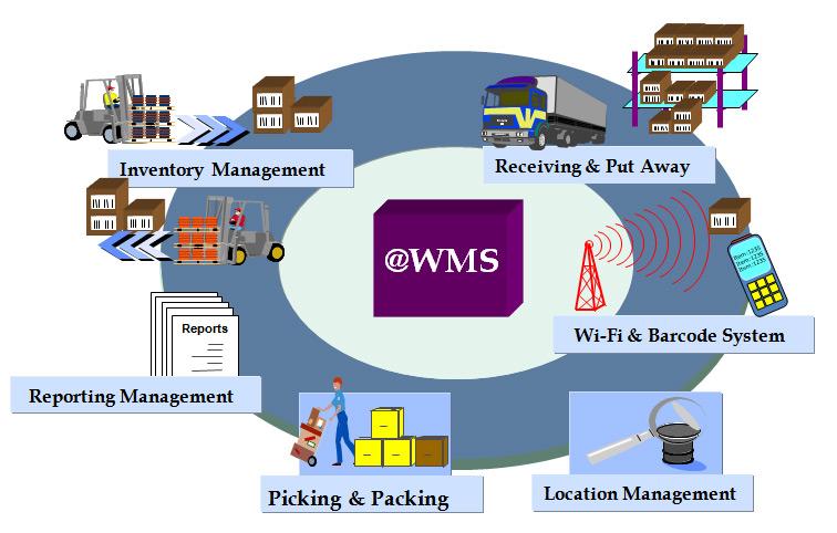 Warehouse Management System Quot Wms Quot ระบบจัดการคลังสินค้า