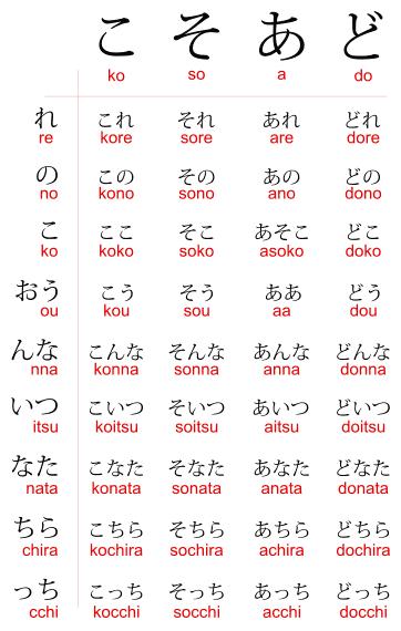 A kosoado chart with all the kosoado kotoba ことあど言葉, including the pronouns: kore, sore, are, dore これ、それ、あれ、どれ; kono, sono, ano, dono この、その、あの、どの; koko, soko, asoko, doko ここ、そこ、あそこ、どこ; kou, sou, aa, dou こう、そう、ああ、どう; konna, sonna, anna, donna こんな、そんな、あんな、どんな; koitsu, soitsu, aitsu, doitsu こいつ、そいつ、あいつ、どいつ; konata, sonata, anata, donata こなた、そなた、あなた、どなた; kochira, sochira, achira, dochira, こちら、そちら、あちら、どちら; kocchi, socchi, acchi, docchi こっち、そっち、あっち、どっち