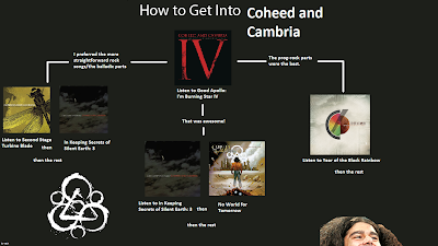mu/ Flowcharts: Coheed And Cambria