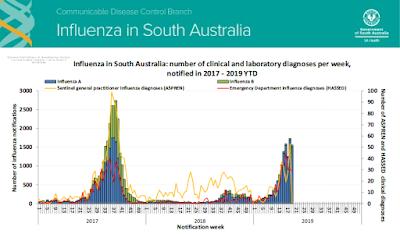 https://www.sahealth.sa.gov.au/wps/wcm/connect/0572038042ec8c1f8e9abe9d0fd82883/Item+2_Influenza.pdf?MOD=AJPERES&CACHEID=ROOTWORKSPACE-0572038042ec8c1f8e9abe9d0fd82883-mDwFUW1