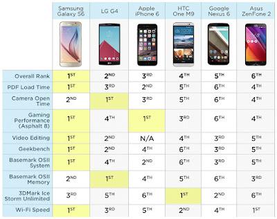 ما هو الهاتف الذكي الأسرع بين الهواتف الذكيىة الموجودة في السوق