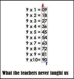 Cómo calcular los múltiplos de 9