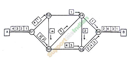 Packet switching diagram in hindi