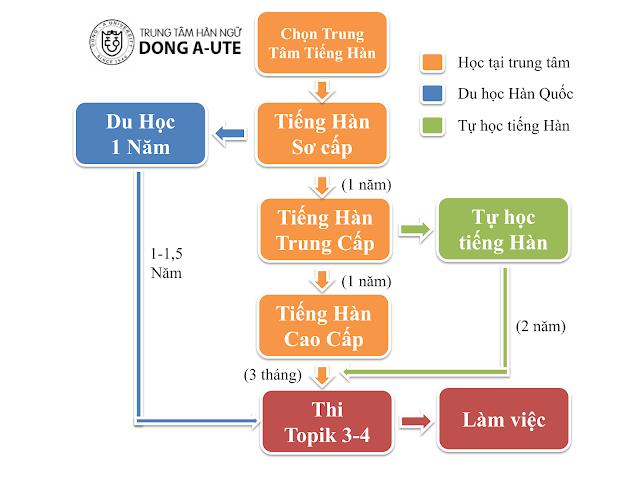 Lộ trình học tiếng Hàn dành cho những bạn học liên tục và chăm chỉ