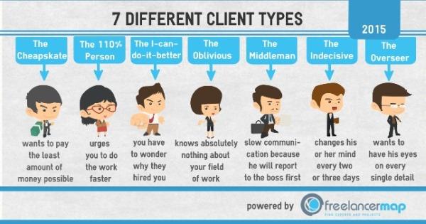 Có rất nhiều loại khách hàng và bạn nên check kỹ trước khi nhận việc.