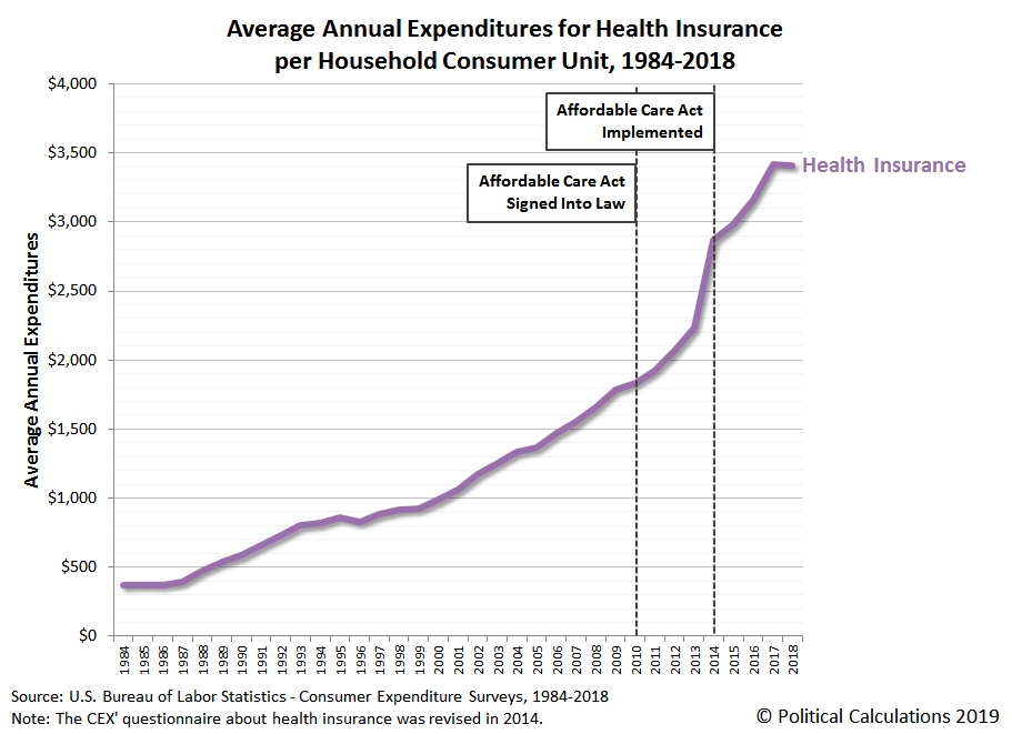 Average Annual Expenditures for Health Insurance per Household Consumer Unit, 1984-2018