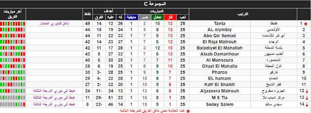 ترتيب الدوري المصري القسم التاني الدرجة التانية المجوعة س C