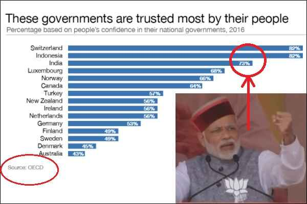 modi-sarkar-become-world-third-most-trusted-government-73-parcent