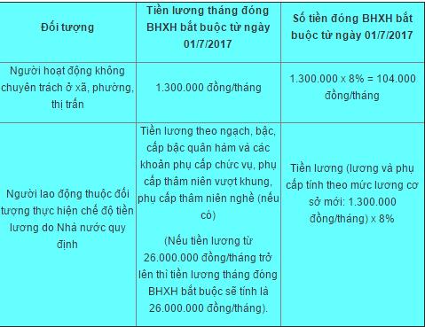 Tăng số tiền đóng BHXH bắt buộc từ 01/7/2017 với nhiều đối tượng