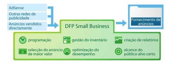 introdução dfp small business