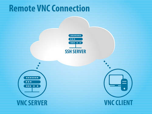 Pengertian SSH Server dan Fungsinya