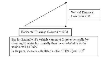 Gradeability Diagram