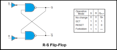 Pengertian Flip-Flop, Jenis-Jenis, Fungsi dan Cara Kerja nya