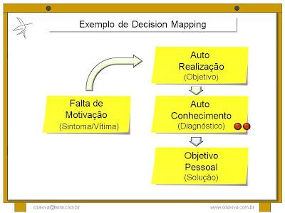 IDM Innovation Decision Mapping - Treinamento Liderança Facilitadora