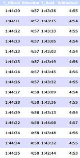 Tiempo Oficial y Tiempo Real en las carreras populares