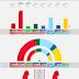 SWEDEN · Ipsos poll 28/05/2020: V 9.3% (35), S 30.8% (116), MP 3.6%, C 7.0% (26), L 2.6%, M 19.8% (75), KD 6.2% (23), SD 19.7% (74)