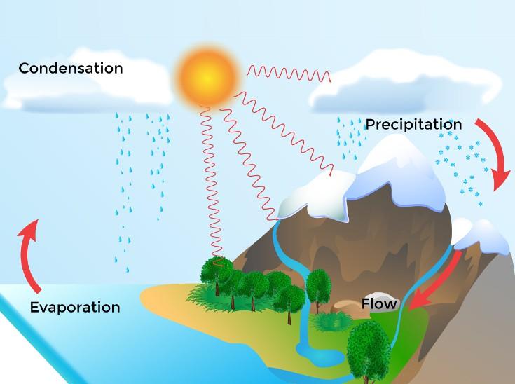 Percobaan Sains Siklus Air Pendidikan Dan Sains
