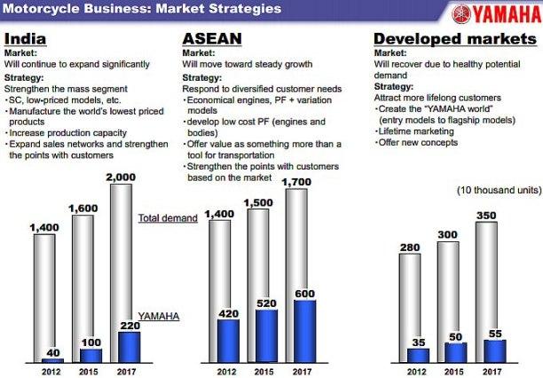 yamaha future market plan