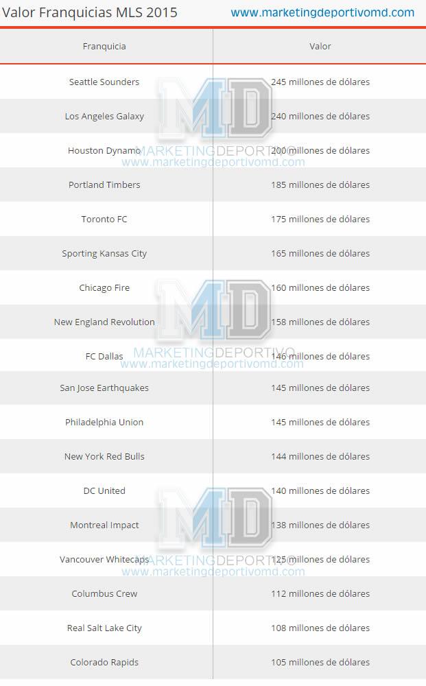 Valor de las Franquicias de la MLS 2015