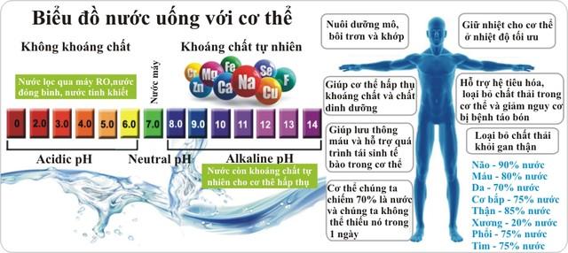 Nước điện giải là gì