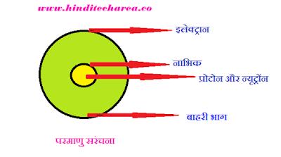 विज्ञान पाठ योजना (परमाणु संरचना)  B.Ed. lesson plan science