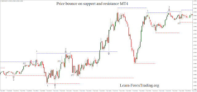Entry when the price bounce on support and resistance.