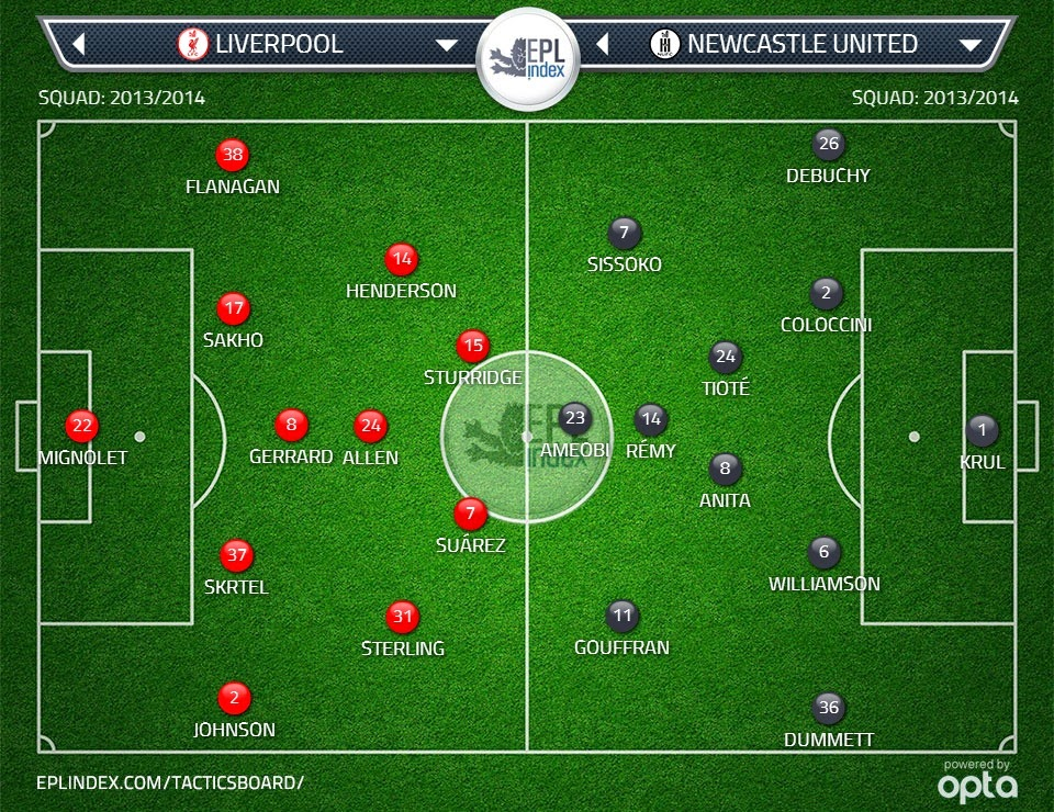 Possible Lineups Liverpool vs Newcastle United