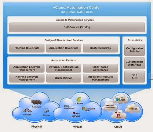 vCloud Automation Center (vCAC 6 0) Installation Part 1 – Overview