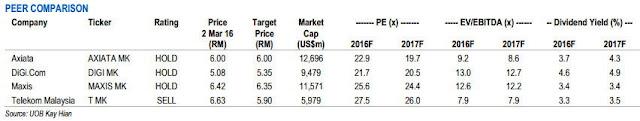 malaysia telco comparison