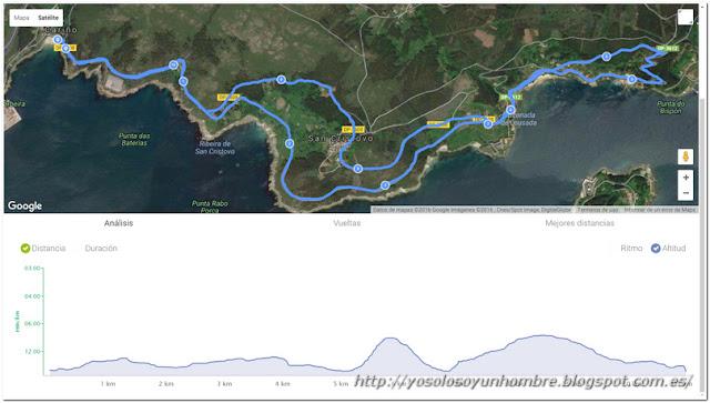Mapa y altimetría de la ruta 1