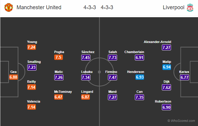 Lineups, News, Stats – Manchester United vs Liverpool