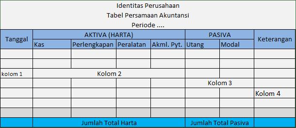 Format Tabel Persamaan Akuntansi perusahaan Jasa