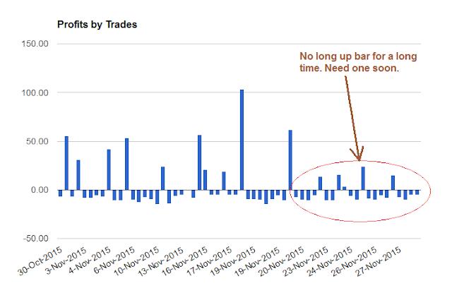 Chart: Profits by Trades