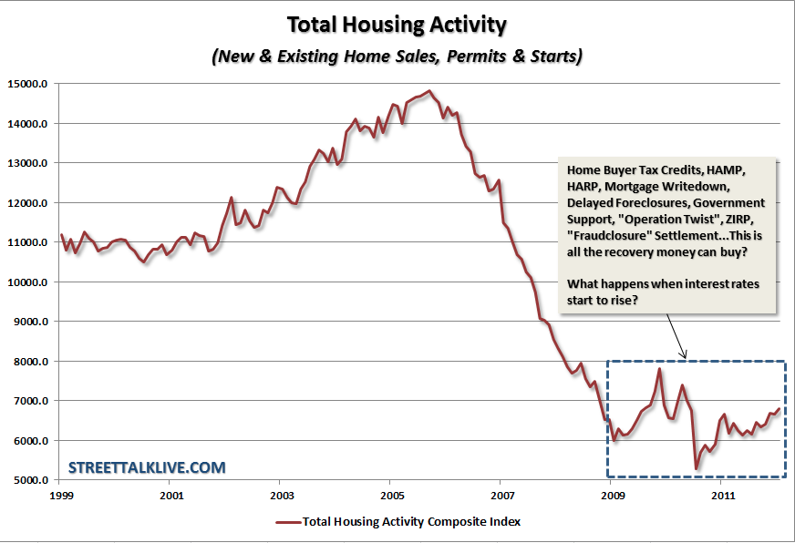 Charlottesville Bubble Blog: Chart: All the Housing ...