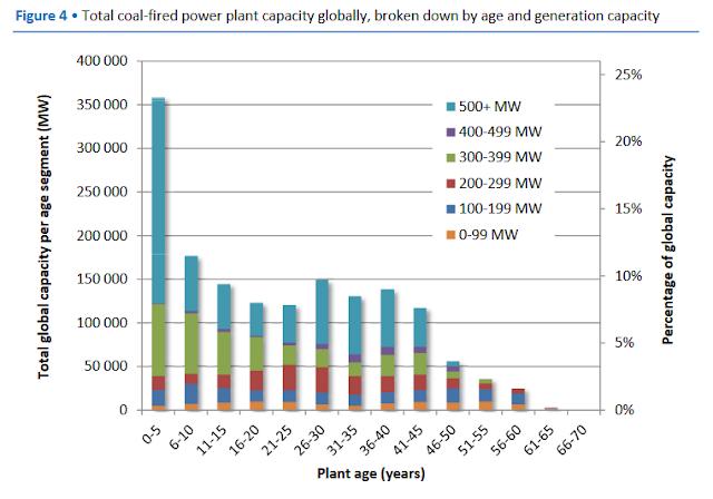 Age des centrales thermiques à charbon dans le monde : la moitié de la capacité à moins de 20 ans