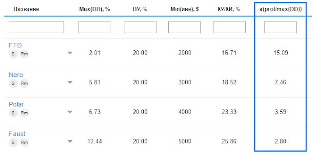рейтинг, ус, управляемые счета, ice-fx, aprof, maxdd, forex, форекс, брокер