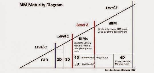 BIM Tools. Contractors Guide