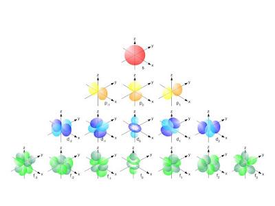 Orbitales atomicos s p d y f