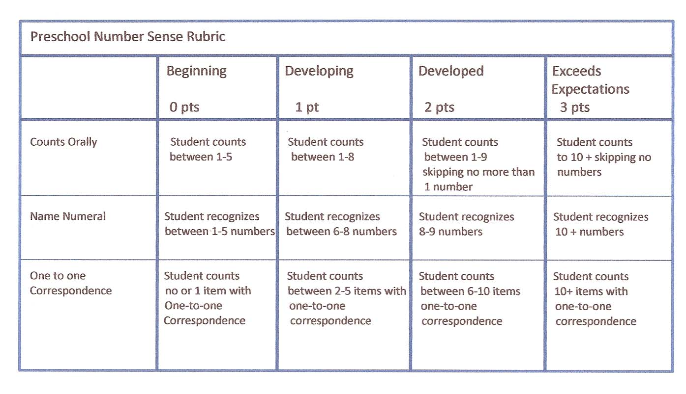 Art research paper rubric
