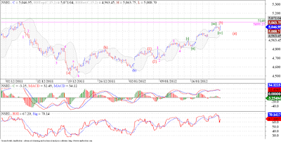 Nifty in persistent up trend, trying a new count this time!