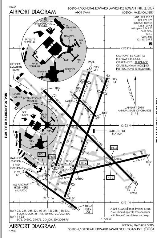 Market Design Congestion In Airports Landing At Logan