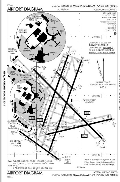 Market Design: Congestion in airports--landing at Logan