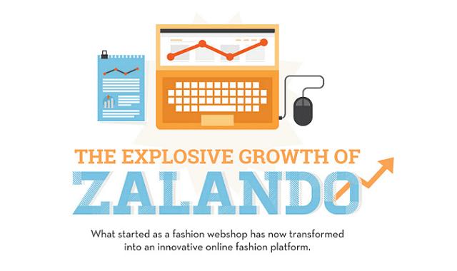 Zalando's Explosive Growth