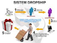 Keuntungan Menjalankan Bisnis Sistem Dropship
