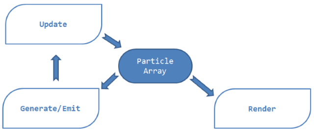 Particle system components