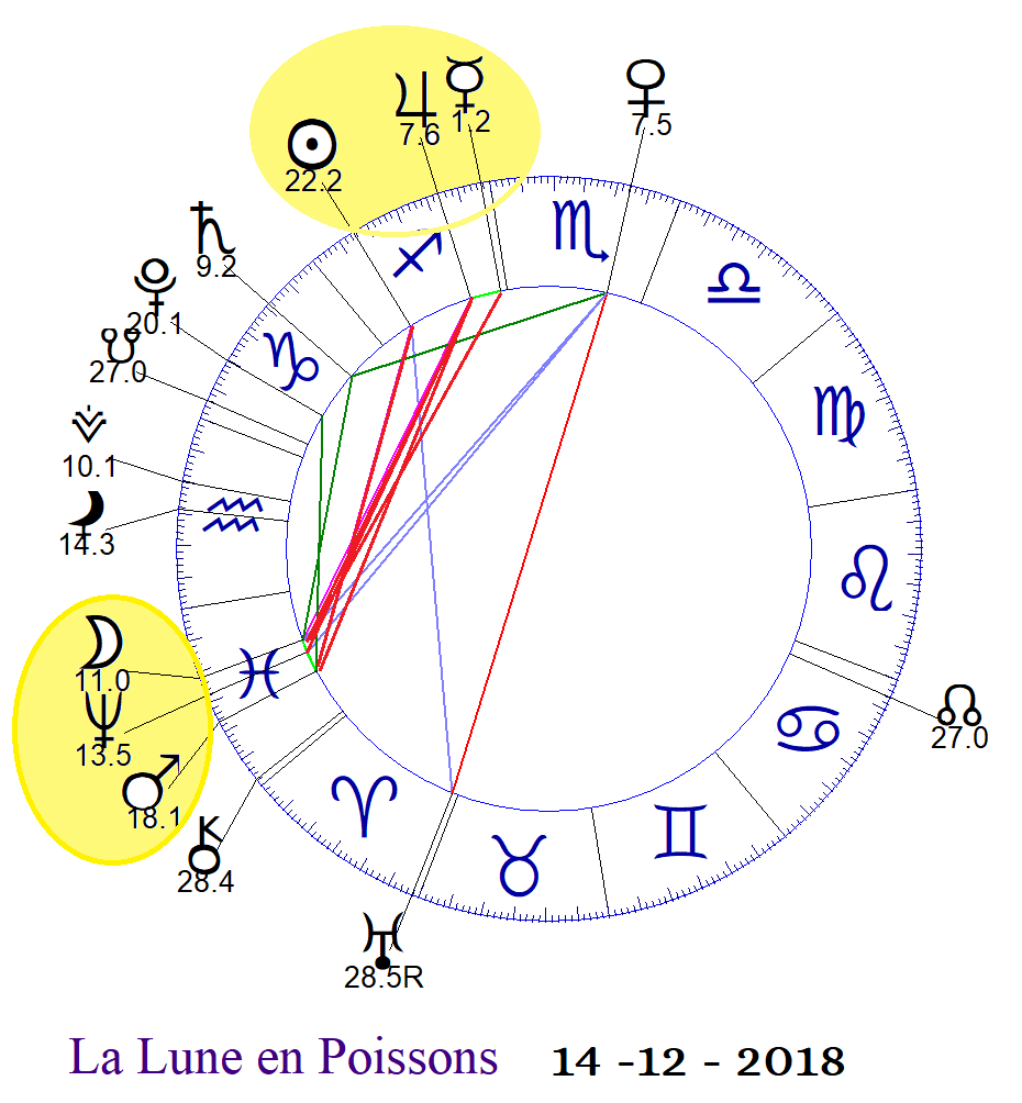 Moon conjunct North Node | ASTROLOGY FOR A BETTER LIFE